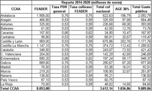 Cuadro resumen reparto de fondos 2014-2020. Elaboración propia
