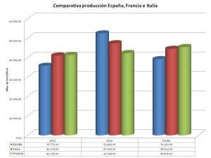 Comparativa de producción de vino de España, Francia e Italia