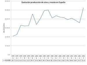 Evolución de la producción de vino en España